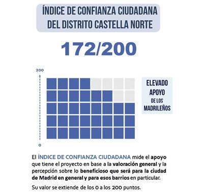 Los madrileños apoyan el proyecto DCN