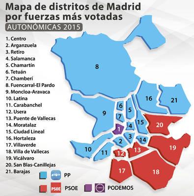 Cifuentes, mayoría en 14 distritos de la capital
