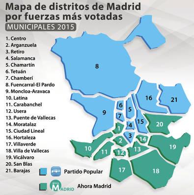 Carmena ganó a Aguirre en 11 de los 21 distritos
