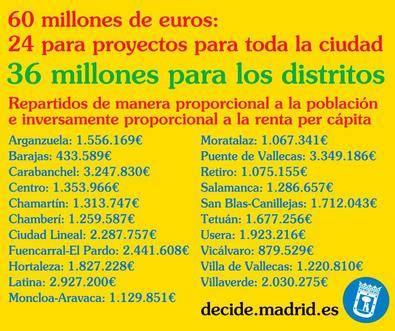 1,8 millones para que gestionen los vecinos