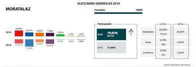De tercera a primera fuerza: el PSOE gana unas 'apretadas' elecciones en Moratalaz