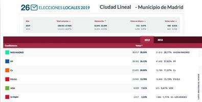 Vuelve a ganar Más Madrid en Ciudad Lineal