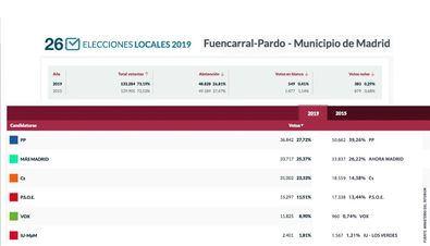 Victoria para el PP en Fuencarral-El Pardo
