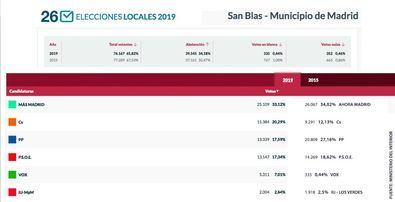 San Blas votó también Más Madrid