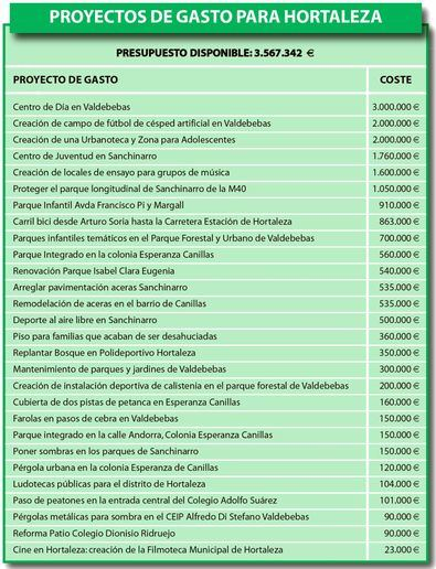 Proyectos de gasto que se pueden votar en Hortaleza