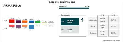 Arganzuela votó socialista