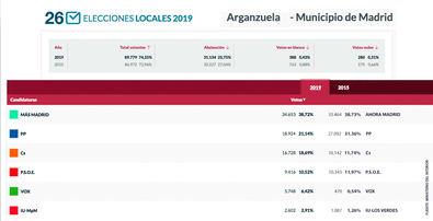 Más Madrid crece en Arganzuela