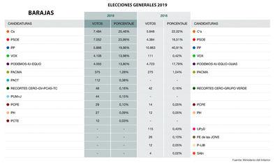 Ciudadanos gana en Barajas con el 25,46%