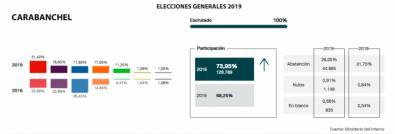 Vuelco electoral en Carabanchel: gana el PSOE, el PP se queda en la mitad