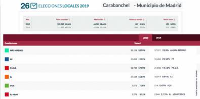 Carabanchel da el 33,9% de sus votos a Carmena