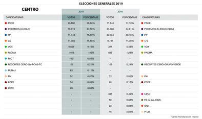 El distrito de Centro, para el PSOE