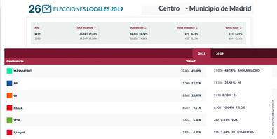 Más Madrid barre en el distrito de Madrid Central
