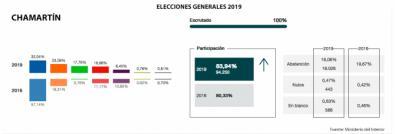 Chamartín, para el Partido Popular