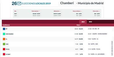 El PP es primero en Chamberí y Vox supera al PSOE
