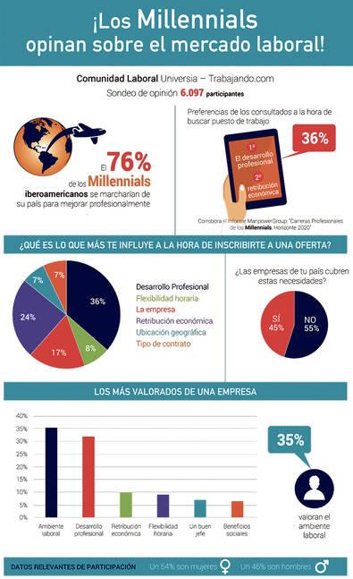 'Millennials', una generación sin complejos