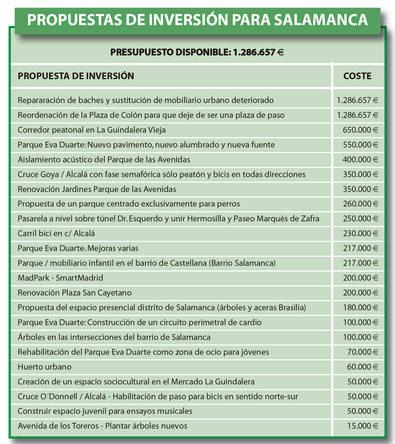 Tiene usted 1.286.657 euros para decidir invertir en Salamanca