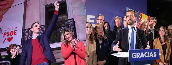 El PSOE es la fuerza más votada en la Comunidad de Madrid y el PP lo es en la capital.