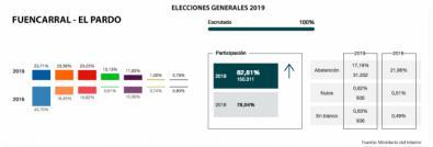 El PP aguanta en cabeza con 200 votos más que Cs