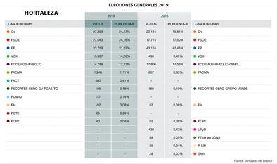 Ciudadanos gana en Hortaleza por tres décimas