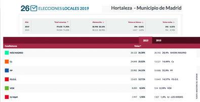 Resultados electorales municipales en Hortaleza