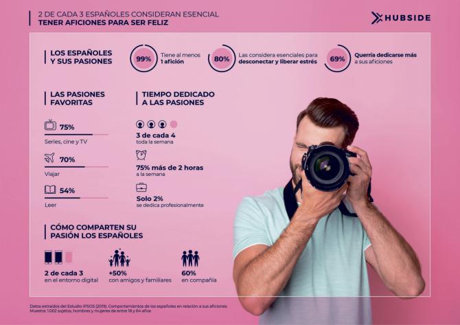 2 de cada 3 españoles consideran esencial tener una afición para ser feliz, pero sólo el 2% se dedica a ella