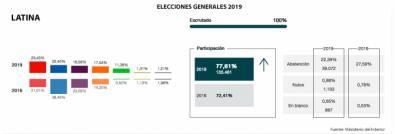 El PSOE gana en Latina, pero el PP mantiene el tipo