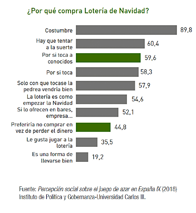 Siete de cada diez españoles juegan a la Lotería de Navidad