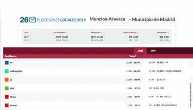Moncloa Aravaca, fiel al Partido Popular