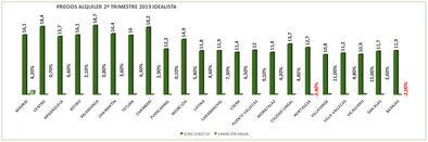Los alquileres, en máximos históricos en Madrid