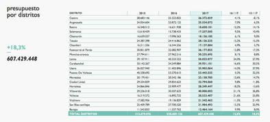 Los distritos se llevan un 12,8% más de presupuesto