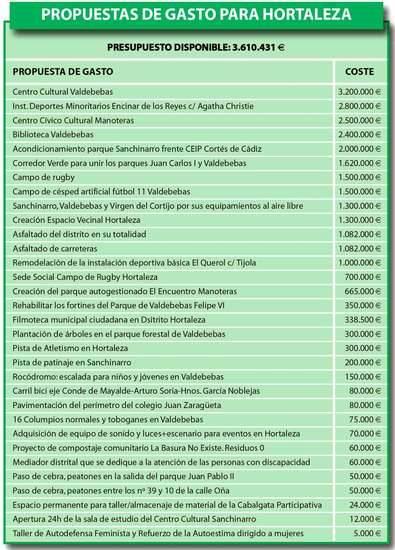 Vecinos de Hortaleza, ¿en qué nos gastamos 3,6 millones?