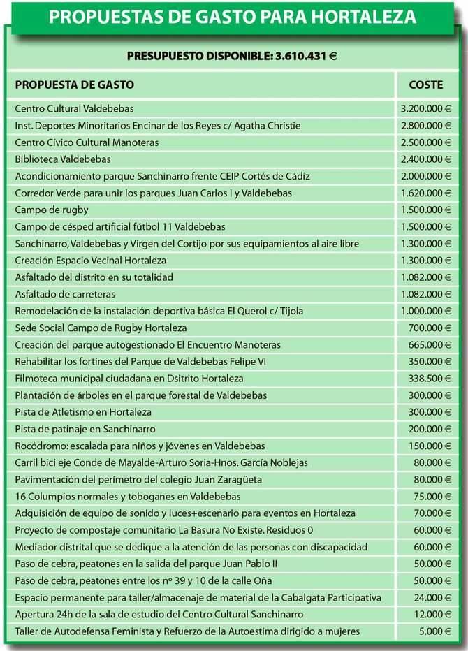 Propuestas de Hortaleza que se someten a votación hasta el 30 de junio