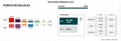 El PSOE 'sorpasa' a Podemos en Puente de Vallecas