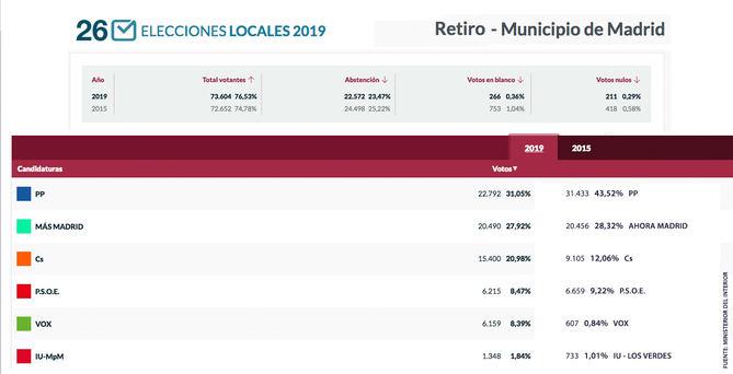 El PP también gana en Retiro... con Más Madrid pisándole los talones