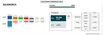 Salamanca votó a Casado
