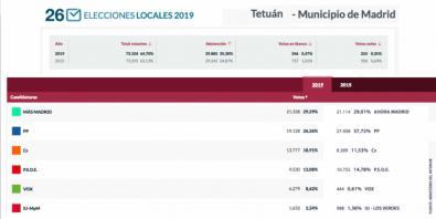 Más Madrid adelantó al PP en Tetuán