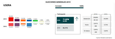 El PSOE logra uno de sus mejores resultados en Usera, con el 35,55%
