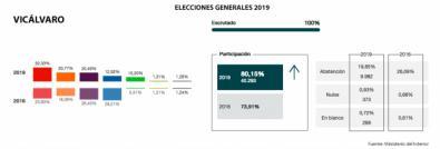 El PP pierde la mitad de los votos en Vicálvaro