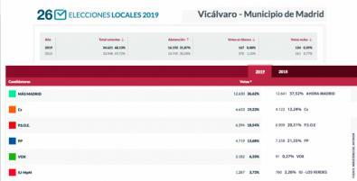 Carmena saca en Vicálvaro un 32% más de votos que Madrid en Pie