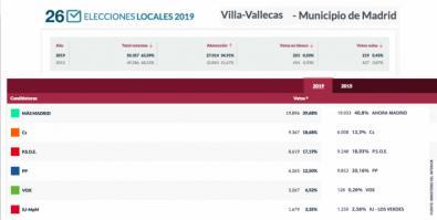 El 39% de los votos de Villa de Vallecas, para Carmena
