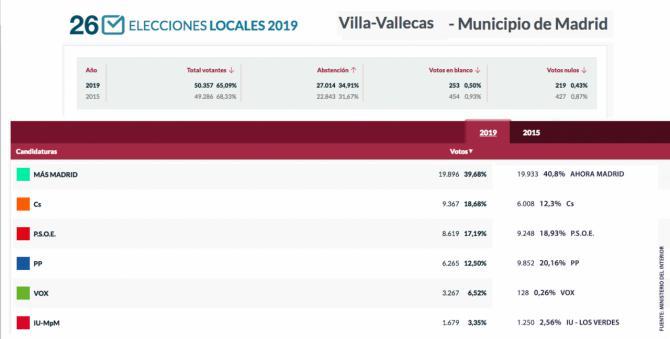 Mayoría para Más Madrid en Villa de Vallecas, donde apenas pierde 100 votos