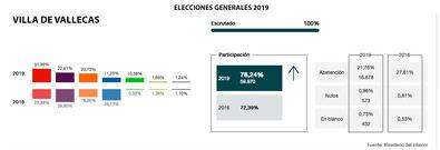 El PSOE supera a Podemos en Villa