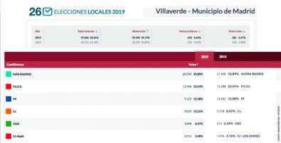 La abstención sube casi cuatro puntos en Villaverde, donde gana Carmena