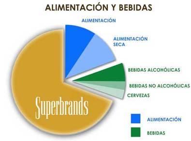 Las marcas de la lista Superbrands España 2016