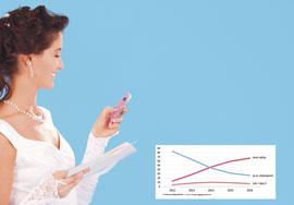 'Apps' de organización y amenización de boda