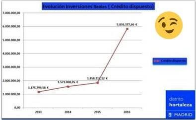 En 2016 se triplicaron las inversiones en Hortaleza