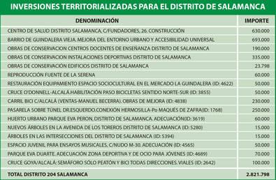 Salamanca, distrito 'pobre' en presupuesto