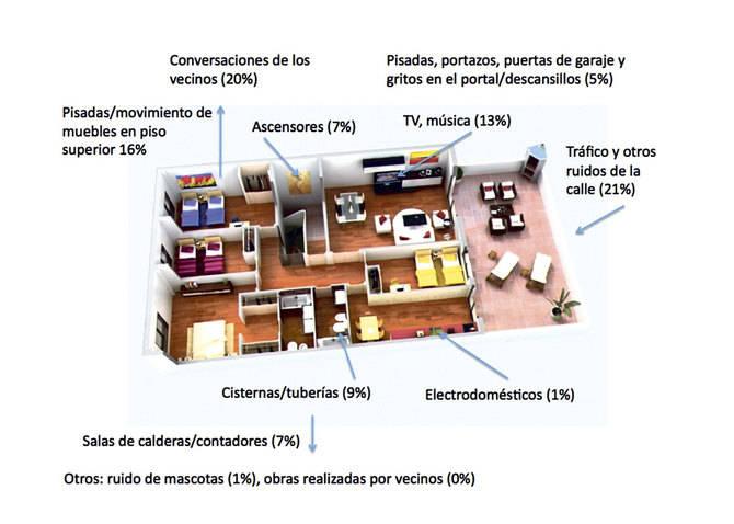 MAPA DE LOS PRINCIPALES RUIDOS EN EL HOGAR. Fuente: Danosa a partir de la aplicación de sus sistemas de aislamiento acústico Impactodan, Fonodan, Danofon, Acustidan, Sonodan Plus Autoadhesivo y Rocdan.