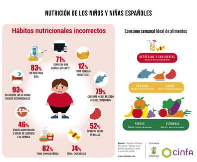 10 claves para conseguir que nuestros hijos e hijas se alimenten bien