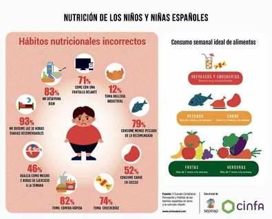 Siete de cada diez niños madrileños comen con una pantalla delante